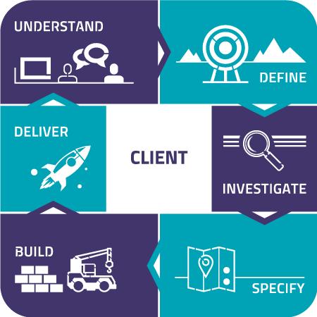 Client-Centric Model