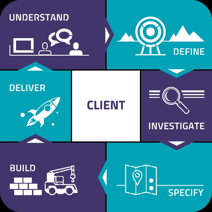 Client Centric Model